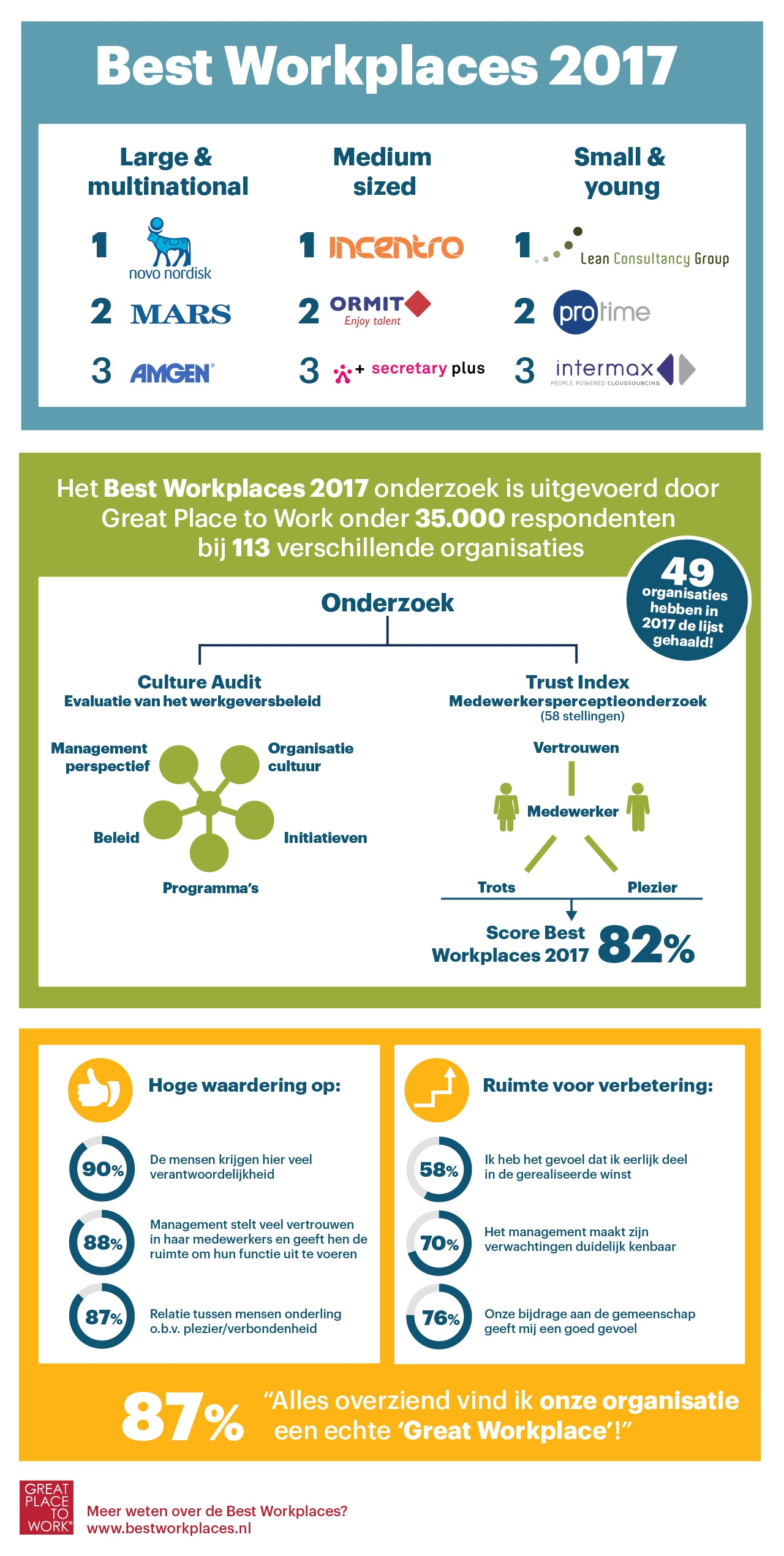 Infographic Best Workplaces