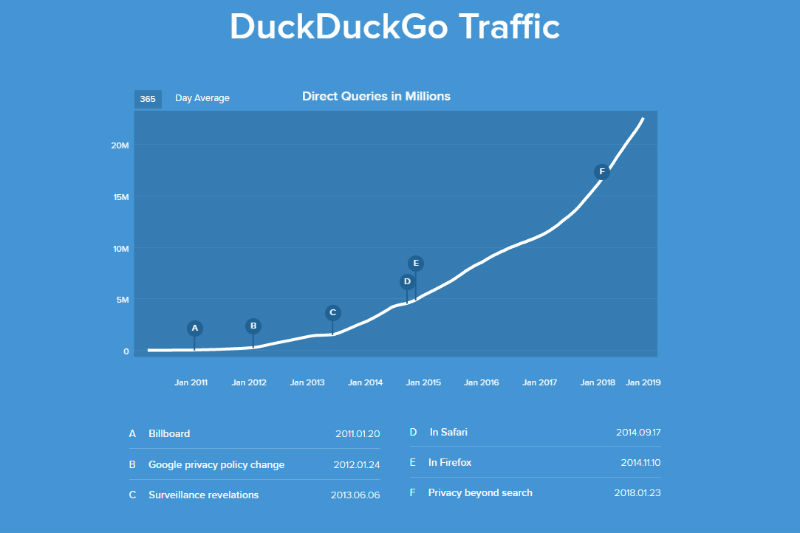 DuckDuckGo traffic 2018