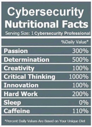 Cybersecurity Nutritional Facts