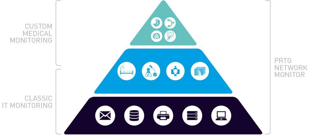 The monitoring pyramid of modern healthcare environments