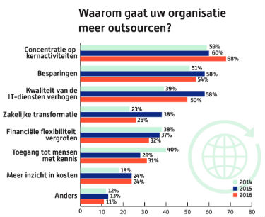 Outsourcing-2