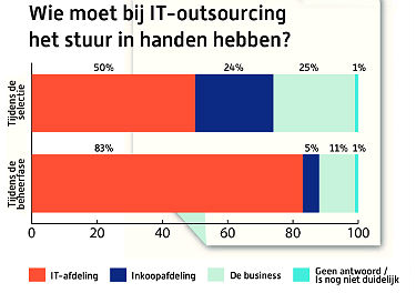 Outsourcing-3
