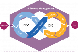 DevOps faalt zonder goed IT Service management