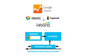 Continuous Intelligence Platform