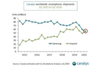 Canalys smartphone sales Q2 2020