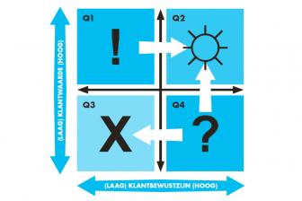 Kwadrant voor klantwaarde