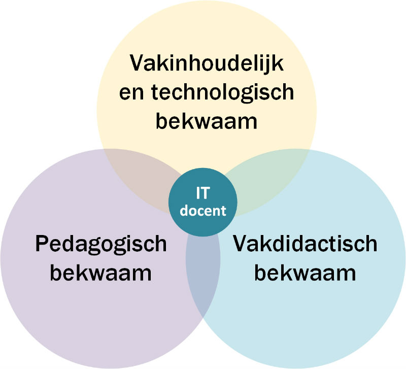 Vakbekwaam model